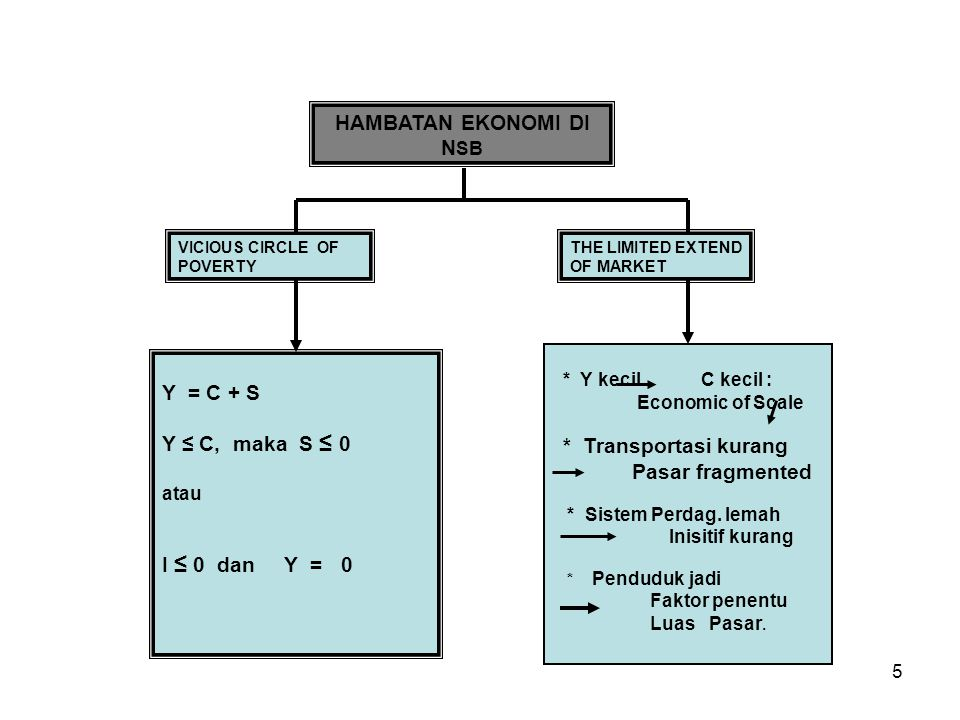 5 HAMBATAN EKONOMI DI N SB VICIOUS CIRCLE OF POVERTY THE LIMITED EXTEND OF MARKET Y = C + S Y ≤ C, maka S ≤ 0 atau I ≤ 0 dan Y = 0 * Y kecil C kecil : Economic of Scale * Transportasi kurang Pasar fragmented * Sistem Perdag.