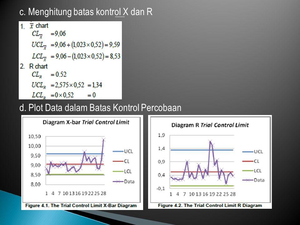 e. Revisi Data Apabila Terdapat Data yang Diluar Kontrol f. Plot Data Revisi