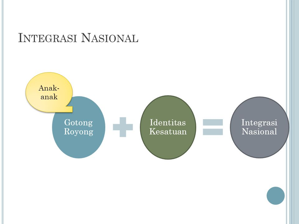 I NTEGRASI N ASIONAL Gotong Royong Identitas Kesatuan Integrasi Nasional Anak- anak