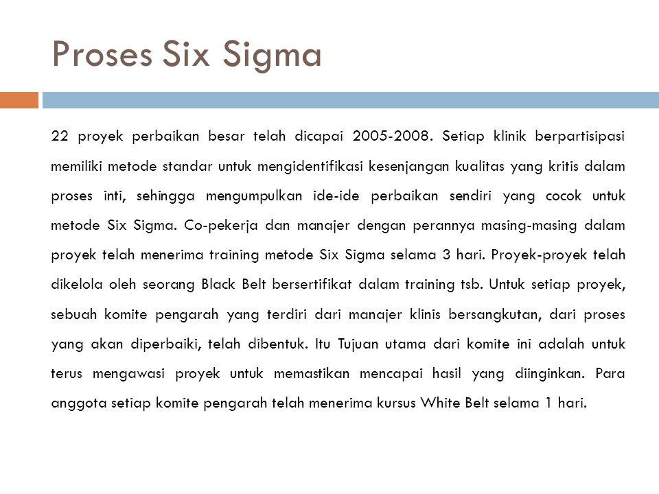 Proses Six Sigma 22 proyek perbaikan besar telah dicapai 2005-2008. Setiap klinik berpartisipasi memiliki metode standar untuk mengidentifikasi kesenj