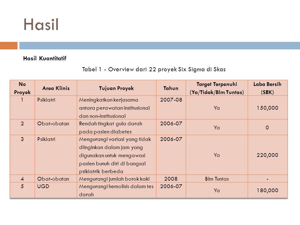 Hasil Hasil Kuantitatif Tabel 1 - Overview dari 22 proyek Six Sigma di Skas