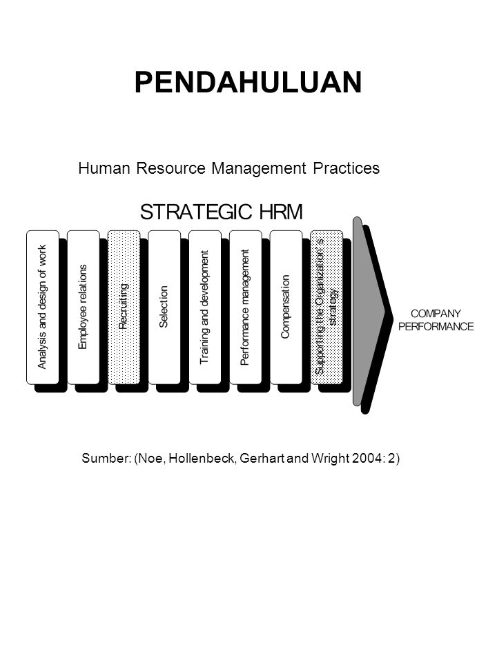 PENDAHULUAN Sumber: (Noe, Hollenbeck, Gerhart and Wright 2004: 2) Human Resource Management Practices