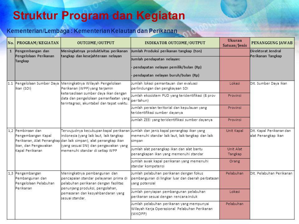 Struktur Program dan Kegiatan Kementerian/Lembaga : Kementerian Kelautan dan Perikanan No.PROGRAM/KEGIATANOUTCOME/OUTPUTINDIKATOR OUTCOME/OUTPUT Ukura