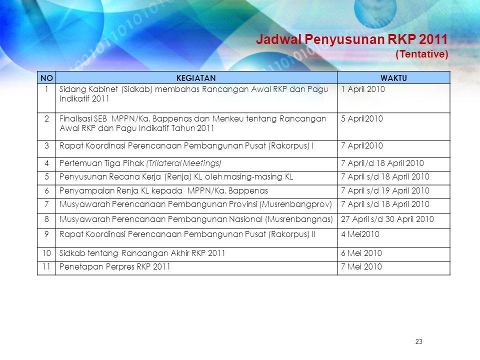 Jadwal Penyusunan RKP 2011 (Tentative) 23 NOKEGIATANWAKTU 1Sidang Kabinet (Sidkab) membahas Rancangan Awal RKP dan Pagu Indikatif 2011 1 April 2010 2F