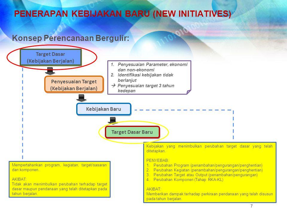 PENERAPAN KEBIJAKAN BARU (NEW INITIATIVES) Konsep Perencanaan Bergulir: Target Dasar (Kebijakan Berjalan) Target Dasar (Kebijakan Berjalan) Penyesuaia