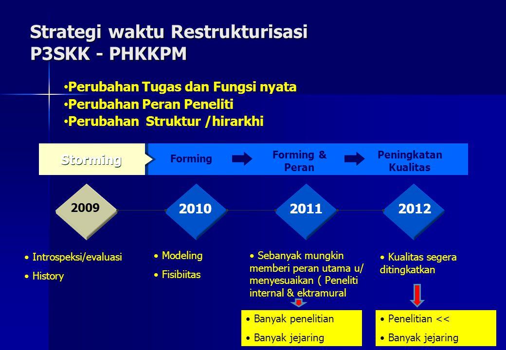 Strategi waktu Restrukturisasi P3SKK - PHKKPM Forming Storming Forming & Peran Peningkatan Kualitas 2009 201020112012 Introspeksi/evaluasi History Mod