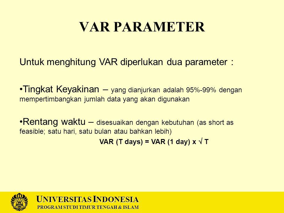 U NIVERSITAS I NDONESIA PROGRAM STUDI TIMUR TENGAH & ISLAM VAR PARAMETER Untuk menghitung VAR diperlukan dua parameter : Tingkat Keyakinan – yang dianjurkan adalah 95%-99% dengan mempertimbangkan jumlah data yang akan digunakan Rentang waktu – disesuaikan dengan kebutuhan (as short as feasible; satu hari, satu bulan atau bahkan lebih) VAR (T days) = VAR (1 day) x  T