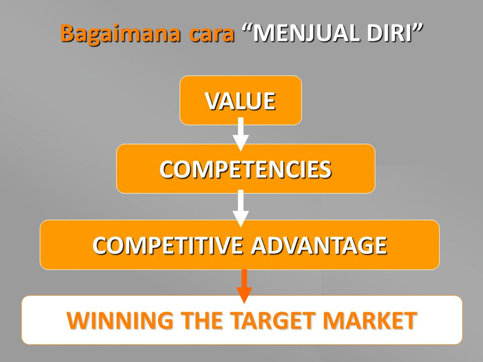 "Bagaimana cara ""MENJUAL DIRI"" VALUE COMPETENCIES COMPETITIVE ADVANTAGE WINNING THE TARGET MARKET"