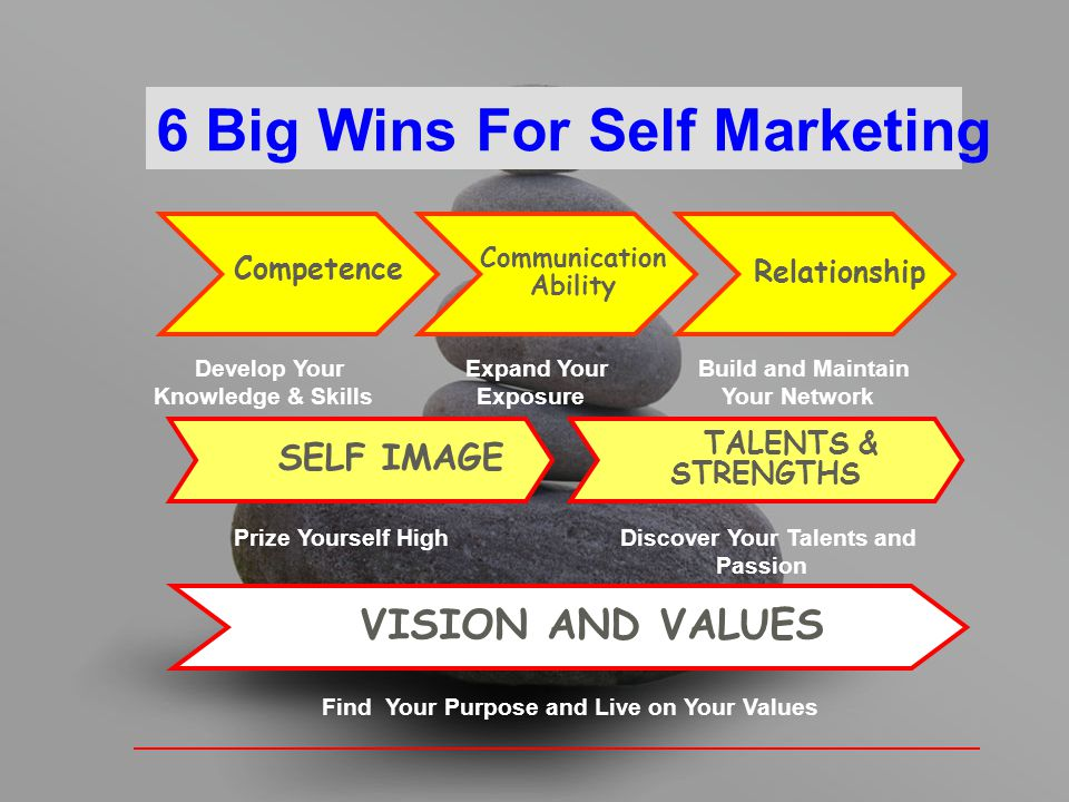 6 Big Wins For Self Marketing Competence Communication Ability Relationship SELF IMAGE VISION AND VALUES TALENTS & STRENGTHS Find Your Purpose and Liv