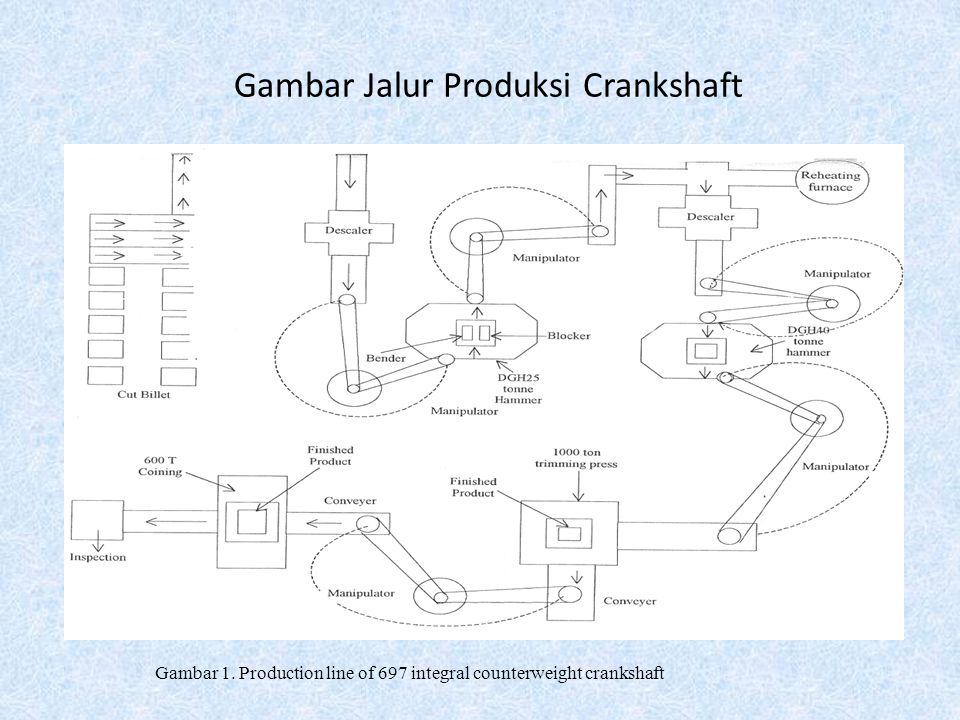 Gambar Jalur Produksi Crankshaft Gambar 1. Production line of 697 integral counterweight crankshaft