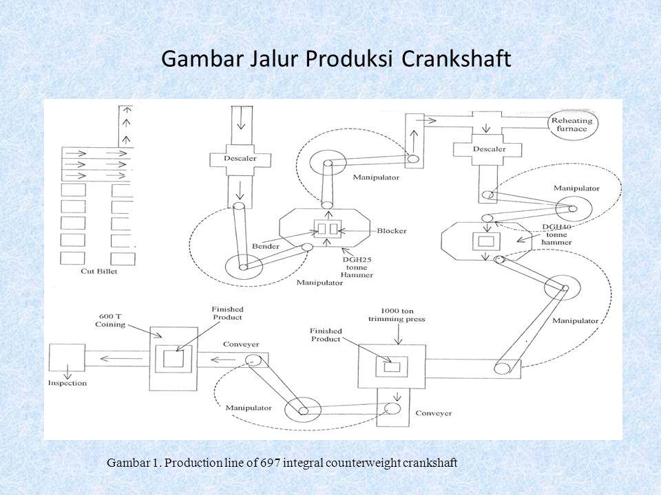 Dalam jurnal ini analisis penempaan enam crankshaft silinder diproduksi oleh panas penampaan panas dengan bantuan alat kualitas dibuat.