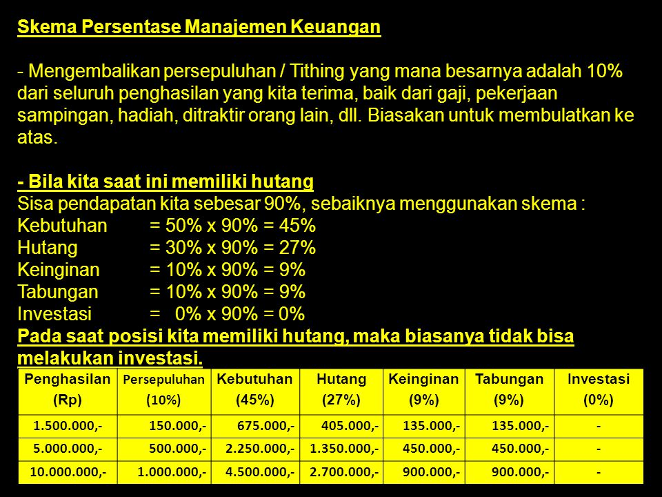 Skema Persentase Manajemen Keuangan - Mengembalikan persepuluhan / Tithing yang mana besarnya adalah 10% dari seluruh penghasilan yang kita terima, ba