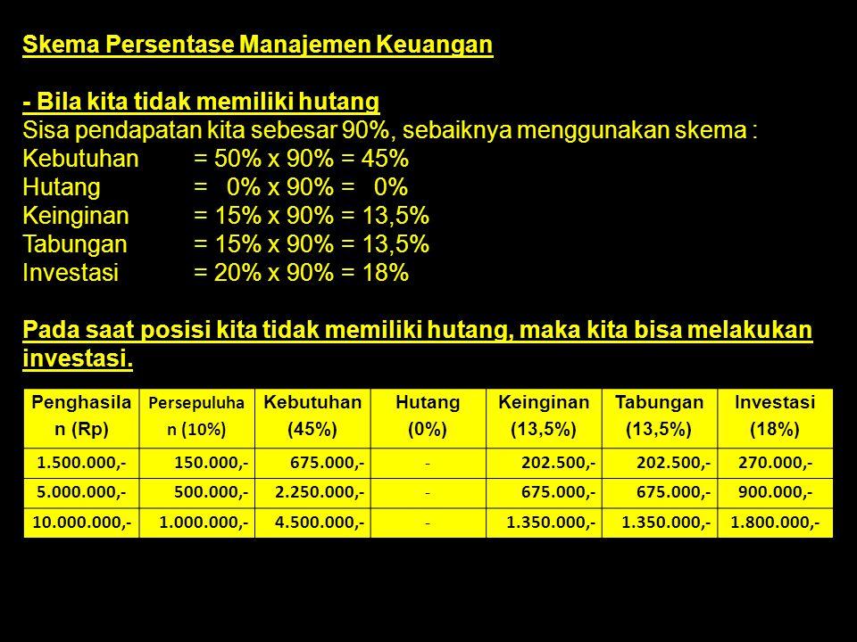 Skema Persentase Manajemen Keuangan - Bila kita tidak memiliki hutang Sisa pendapatan kita sebesar 90%, sebaiknya menggunakan skema : Kebutuhan = 50%