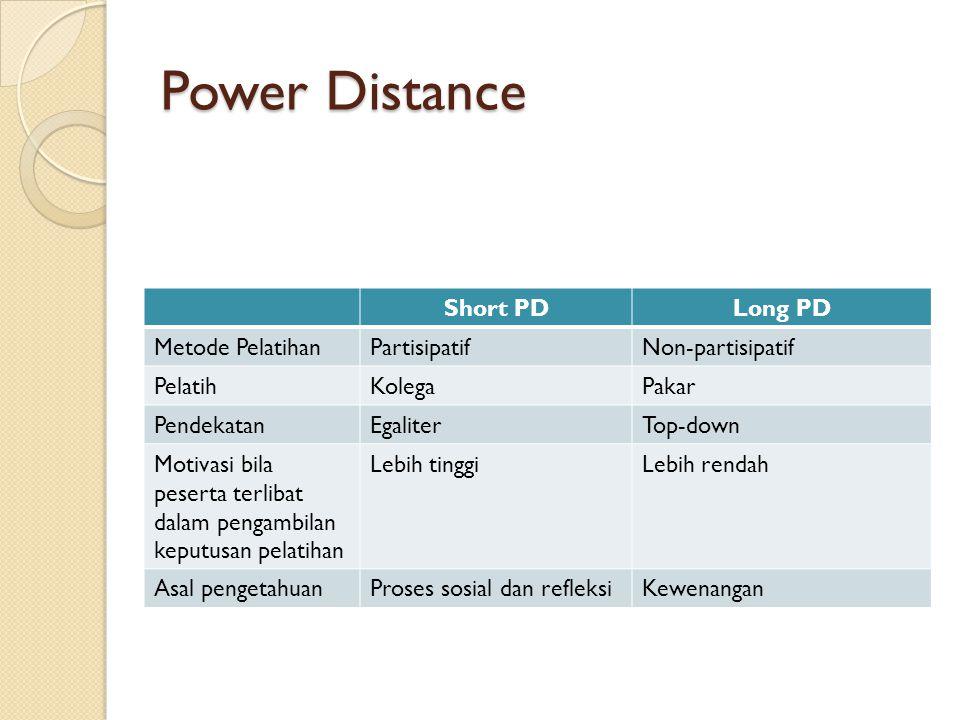 Power Distance Short PDLong PD Metode PelatihanPartisipatifNon-partisipatif PelatihKolegaPakar PendekatanEgaliterTop-down Motivasi bila peserta terlibat dalam pengambilan keputusan pelatihan Lebih tinggiLebih rendah Asal pengetahuanProses sosial dan refleksiKewenangan