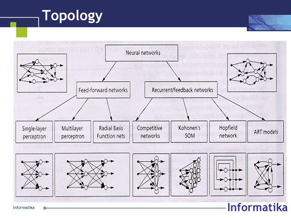 Informatika Topology