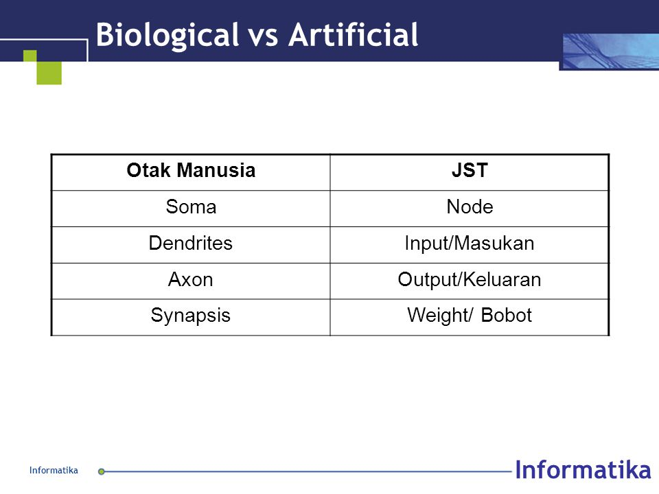 Informatika Biological vs Artificial Otak ManusiaJST SomaNode DendritesInput/Masukan AxonOutput/Keluaran SynapsisWeight/ Bobot