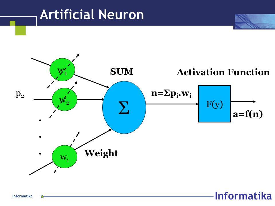 Informatika Artificial Neuron Σ p2p2...... SUM w1w1 w2w2 wiwi Weight F(y) n=Σp i.w i a=f(n) Activation Function