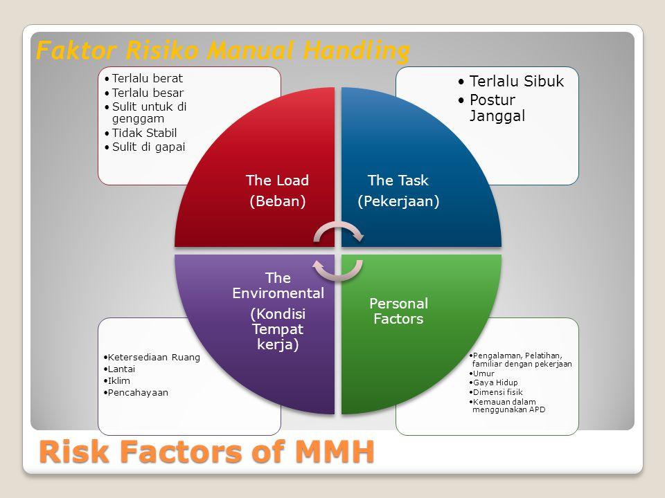 Risk Factors of MMH Faktor Risiko Manual Handling Pengalaman, Pelatihan, familiar dengan pekerjaan Umur Gaya Hidup Dimensi fisik Kemauan dalam menggunakan APD Ketersediaan Ruang Lantai Iklim Pencahayaan Terlalu Sibuk Postur Janggal Terlalu berat Terlalu besar Sulit untuk di genggam Tidak Stabil Sulit di gapai The Load (Beban) The Task (Pekerjaan) Personal Factors The Enviromental (Kondisi Tempat kerja)