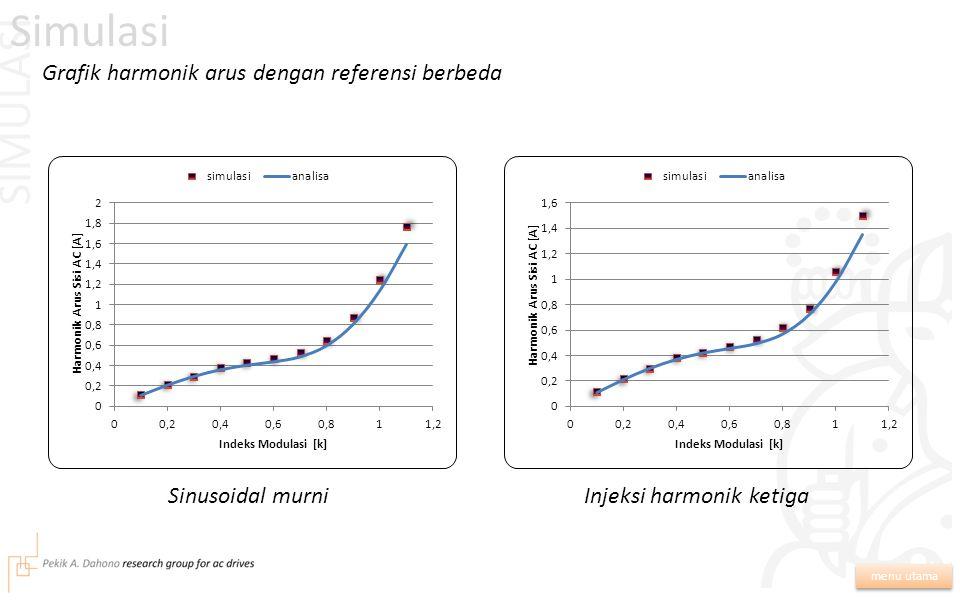 Simulasi menu utama Parameter yang digunakan dalam simulasi: E d = 100 V L L = 5 mH R L = 5 Ohm f r = 50 Hz f s = 5000 Hz Validitas data percobaan: τ