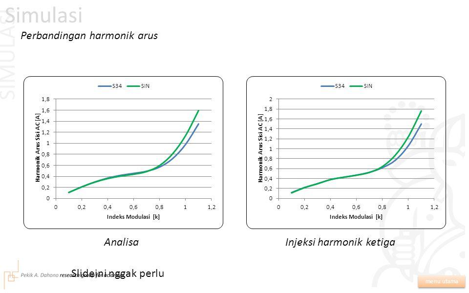 SIMULASI menu utama Grafik harmonik arus dengan referensi berbeda Simulasi Sinusoidal murniInjeksi harmonik ketiga
