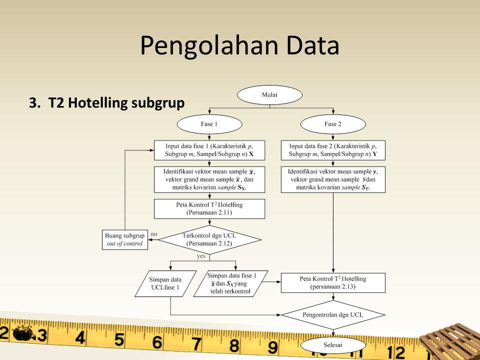Pengolahan Data 3. T2 Hotelling subgrup