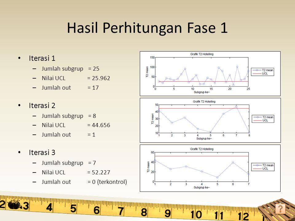 Hasil Perhitungan Fase 1 Iterasi 1 – Jumlah subgrup = 25 – Nilai UCL = 25.962 – Jumlah out = 17 Iterasi 2 – Jumlah subgrup = 8 – Nilai UCL = 44.656 –
