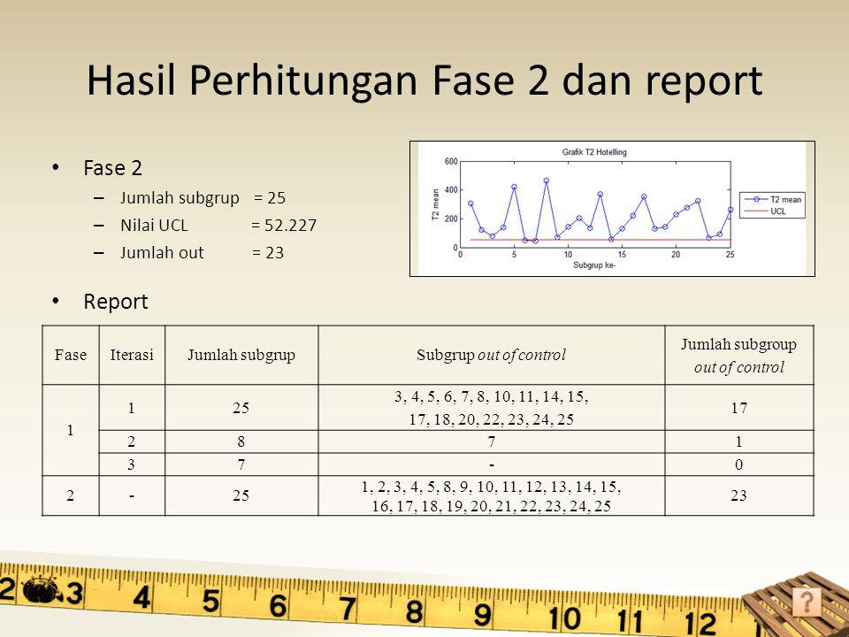 Hasil Perhitungan Fase 2 dan report Fase 2 – Jumlah subgrup = 25 – Nilai UCL = 52.227 – Jumlah out = 23 Report FaseIterasiJumlah subgrupSubgrup out of
