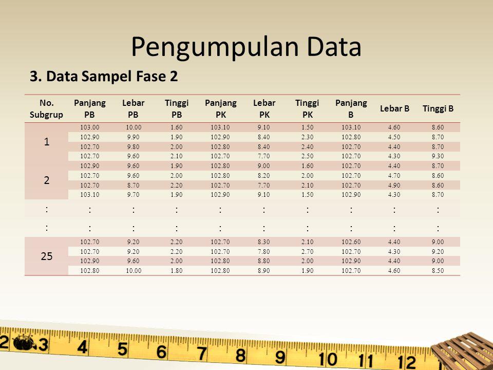 Hasil Perhitungan Fase 1 Iterasi 1 – Jumlah subgrup = 25 – Nilai UCL = 25.962 – Jumlah out = 17 Iterasi 2 – Jumlah subgrup = 8 – Nilai UCL = 44.656 – Jumlah out = 1 Iterasi 3 – Jumlah subgrup = 7 – Nilai UCL = 52.227 – Jumlah out = 0 (terkontrol)