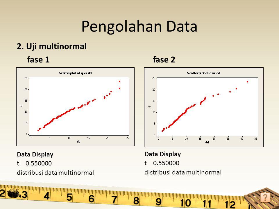 Analisis Jumlah subgrup (m) pada fase 1 akan terus berkurang sampai iterasi terakhir, yaitu saat tidak ada lagi out of control, karena subgrup out of control akan dieliminasi di tiap iterasi.