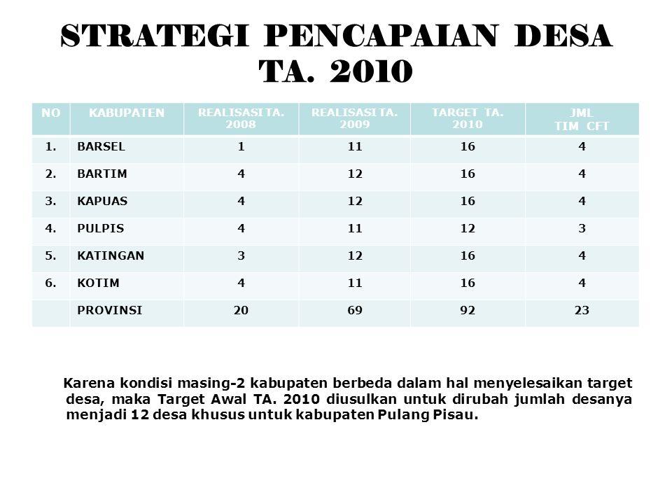 STRATEGI PENCAPAIAN DESA TA. 2010 NOKABUPATEN REALISASI TA.