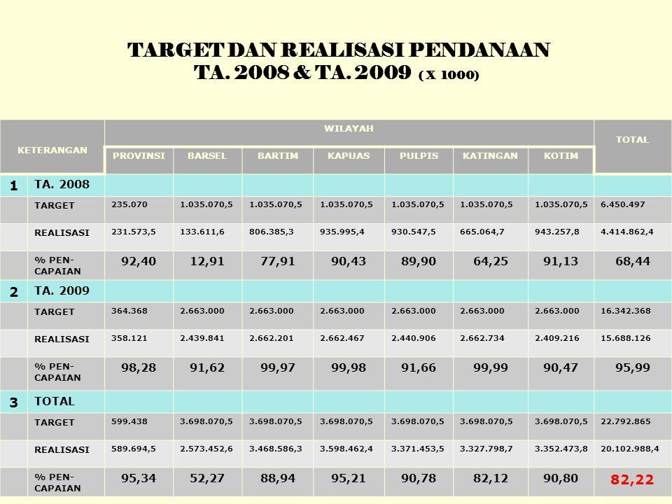 TARGET DAN REALISASI PENDANAAN TA. 2008 & TA.