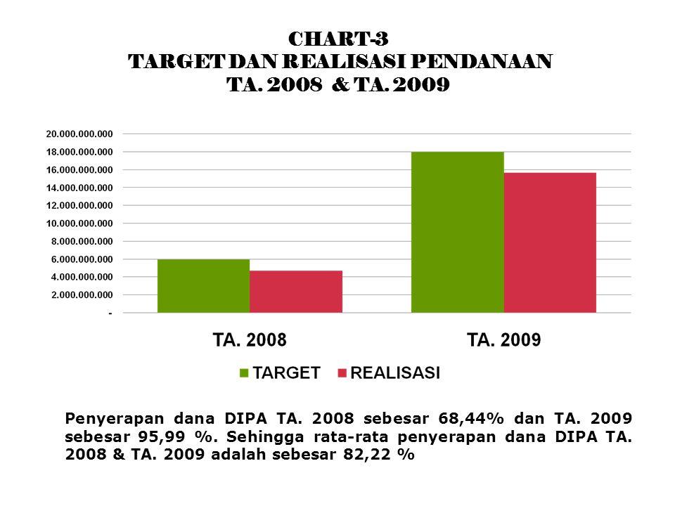CHART-3 TARGET DAN REALISASI PENDANAAN TA. 2008 & TA.
