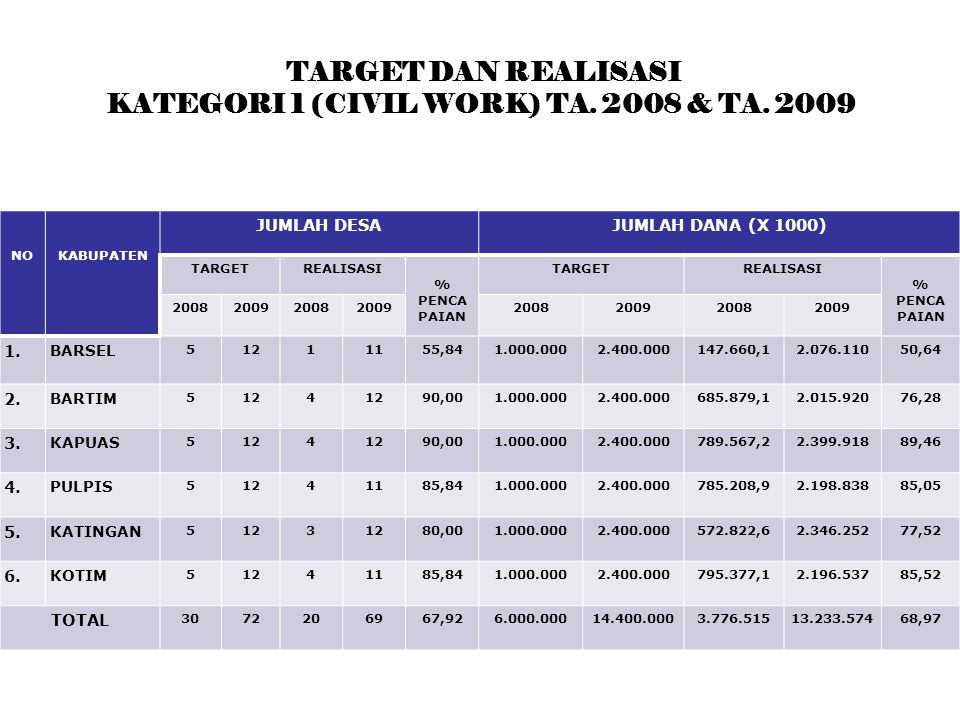 TARGET DAN REALISASI KATEGORI 1 (CIVIL WORK) TA. 2008 & TA.