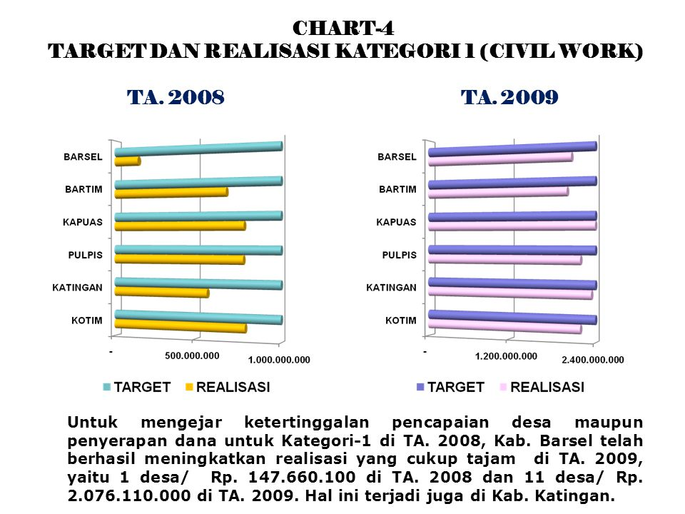 CHART-4 TARGET DAN REALISASI KATEGORI 1 (CIVIL WORK) TA.
