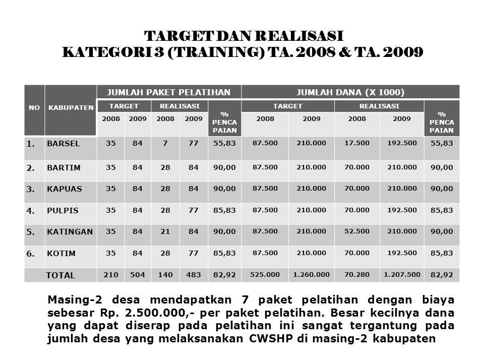 TARGET DAN REALISASI KATEGORI 3 (TRAINING) TA. 2008 & TA.