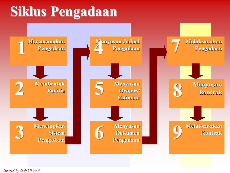 Siklus Pengadaan Created by IkakGP 2003 Menetapkan Sistem Pengadaan