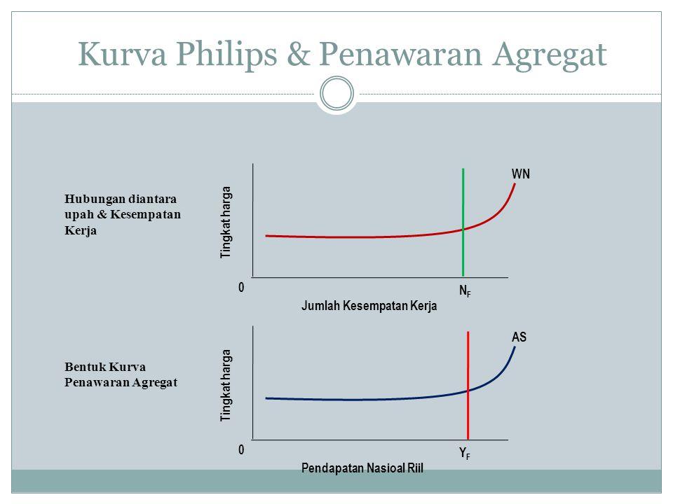 Kurva Philips & Penawaran Agregat 0 Tingkat harga Jumlah Kesempatan Kerja WN NFNF 0 Tingkat harga Pendapatan Nasioal Riil AS YFYF Hubungan diantara up