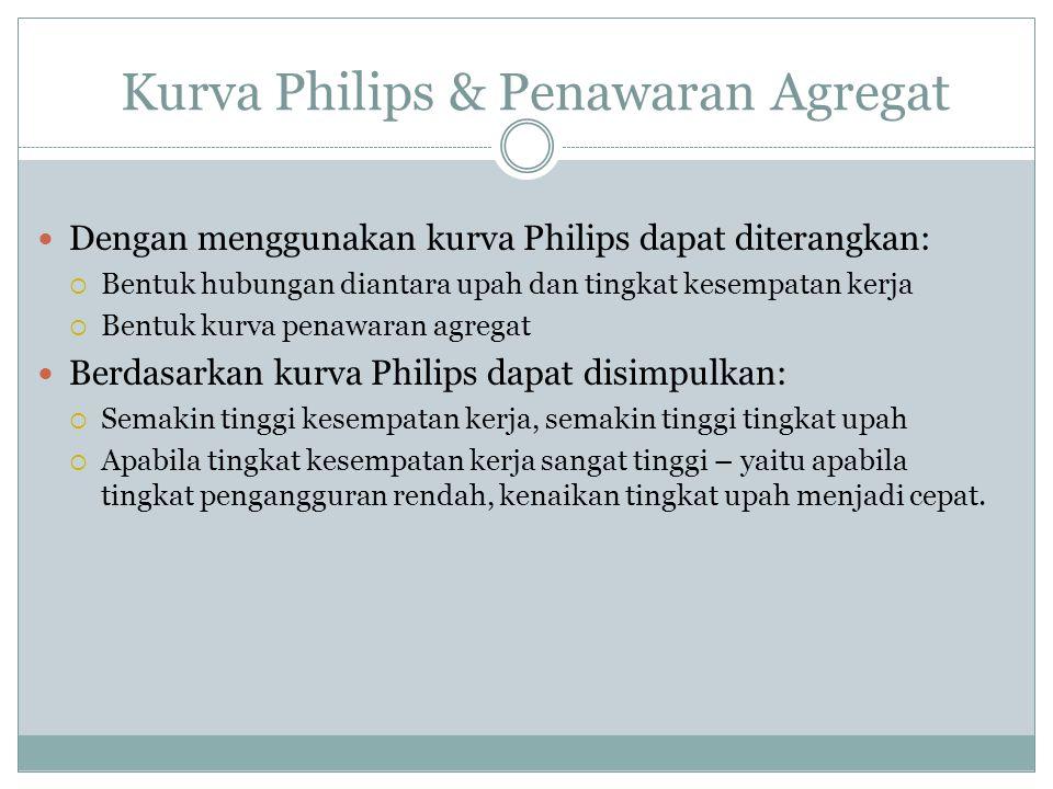 Kurva Philips & Penawaran Agregat Dengan menggunakan kurva Philips dapat diterangkan:  Bentuk hubungan diantara upah dan tingkat kesempatan kerja  B
