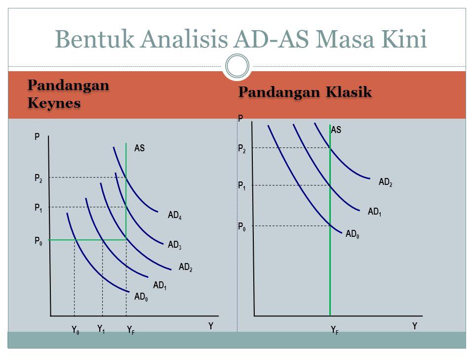 Pandangan Keynes Pandangan Klasik Bentuk Analisis AD-AS Masa Kini P Y AS AD 4 AD 3 AD 2 AD 1 AD 0 YFYF Y1Y1 Y0Y0 P2P2 P1P1 P0P0 P Y AS AD 2 AD 1 AD 0