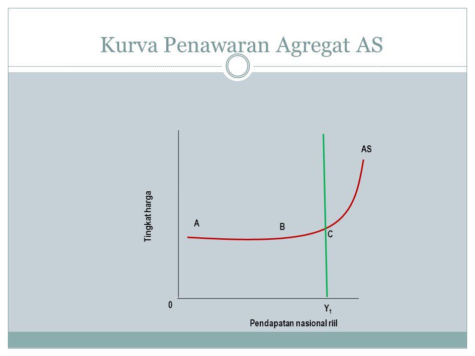 Kurva Penawaran Agregat AS 0 Tingkat harga Pendapatan nasional riil AS A B C Y1Y1