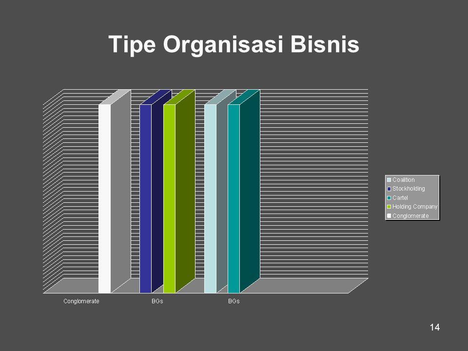 14 Tipe Organisasi Bisnis