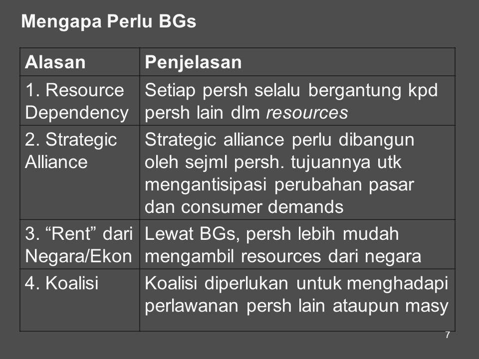 7 Mengapa Perlu BGs AlasanPenjelasan 1. Resource Dependency Setiap persh selalu bergantung kpd persh lain dlm resources 2. Strategic Alliance Strategi