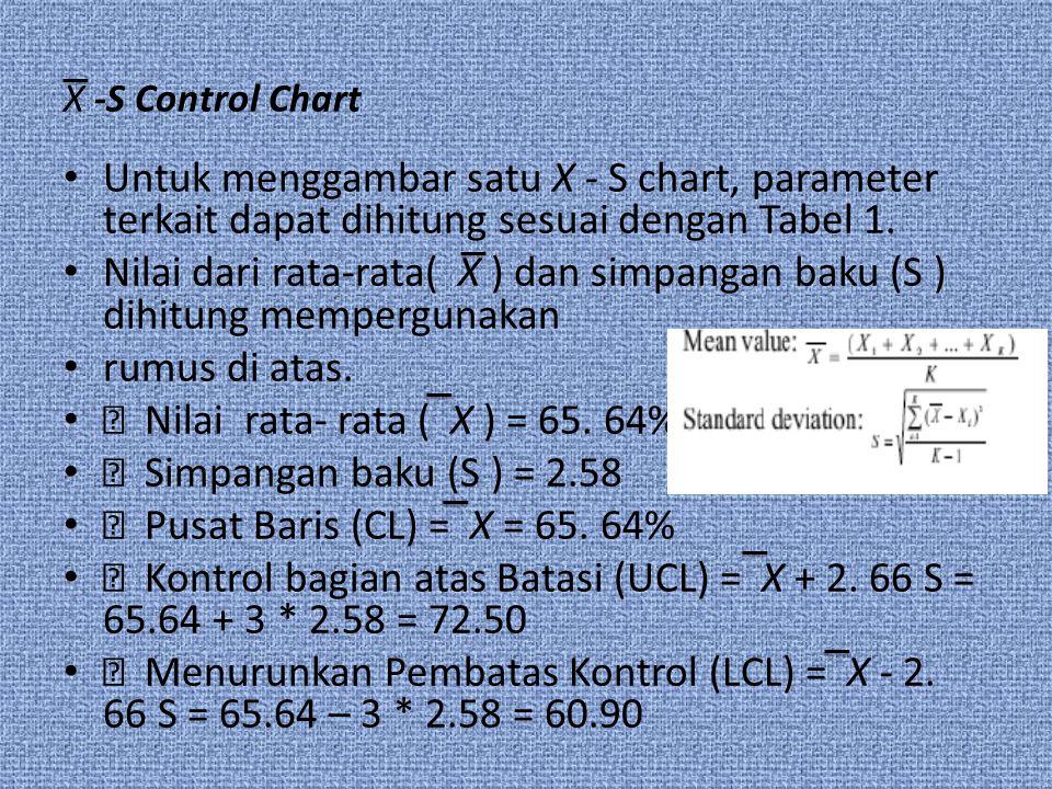 X -S Control Chart Untuk menggambar satu X - S chart, parameter terkait dapat dihitung sesuai dengan Tabel 1.