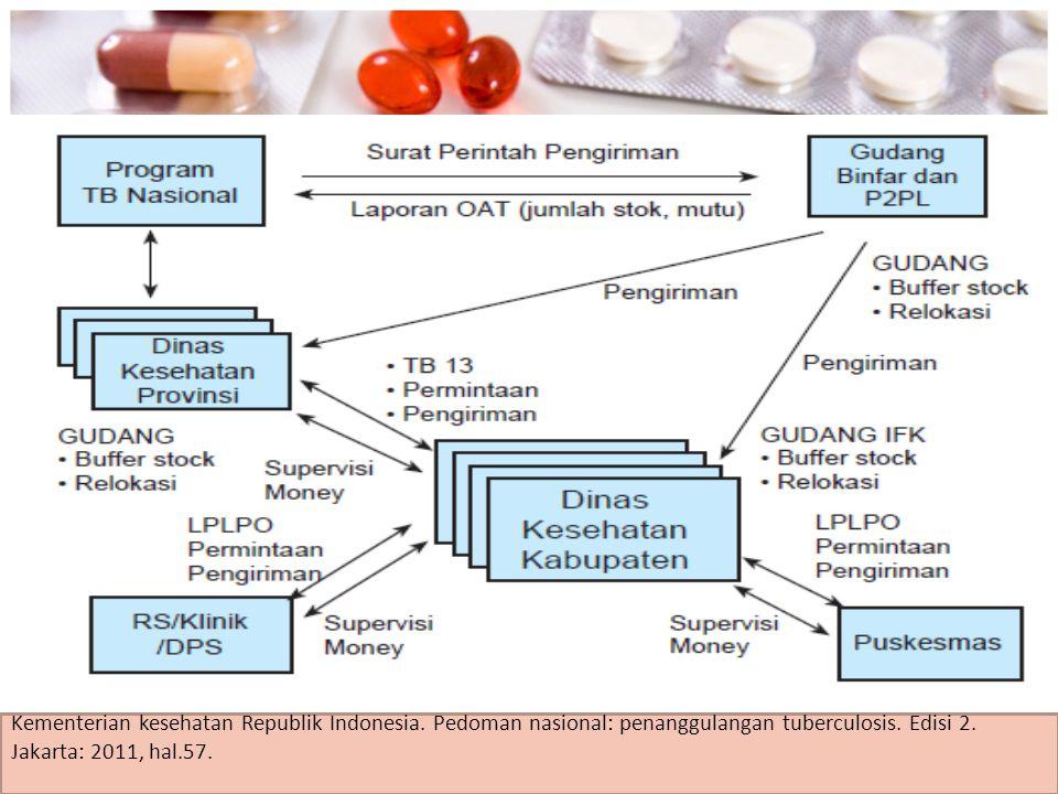 Alur Permintaan, Distribusi, dan Pelaporan Logistik Kementerian kesehatan Republik Indonesia. Pedoman nasional: penanggulangan tuberculosis. Edisi 2.