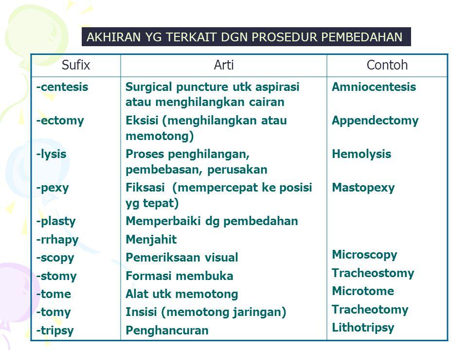 AKHIRAN YG TERKAIT DGN PROSEDUR PEMBEDAHAN SufixArtiContoh -centesis -ectomy -lysis -pexy -plasty -rrhapy -scopy -stomy -tome -tomy -tripsy Surgical puncture utk aspirasi atau menghilangkan cairan Eksisi (menghilangkan atau memotong) Proses penghilangan, pembebasan, perusakan Fiksasi (mempercepat ke posisi yg tepat) Memperbaiki dg pembedahan Menjahit Pemeriksaan visual Formasi membuka Alat utk memotong Insisi (memotong jaringan) Penghancuran Amniocentesis Appendectomy Hemolysis Mastopexy Microscopy Tracheostomy Microtome Tracheotomy Lithotripsy