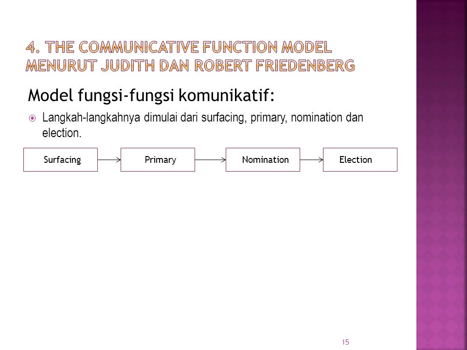 Model fungsi-fungsi komunikatif:  Langkah-langkahnya dimulai dari surfacing, primary, nomination dan election. 15 SurfacingElectionNominationPrimary