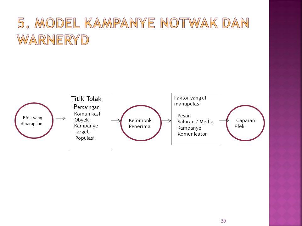 20 Titik Tolak -P ersaingan Komunikasi - Obyek Kampanye - Target Populasi Kelompok Penerima Faktor yang di manupulasi - Pesan - Saluran / Media Kampan