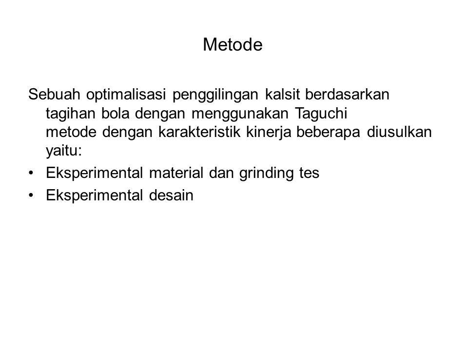 Metode Sebuah optimalisasi penggilingan kalsit berdasarkan tagihan bola dengan menggunakan Taguchi metode dengan karakteristik kinerja beberapa diusulkan yaitu: Eksperimental material dan grinding tes Eksperimental desain