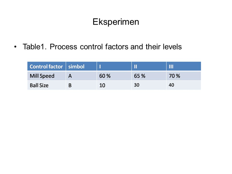 Eksperimen Table1. Process control factors and their levels