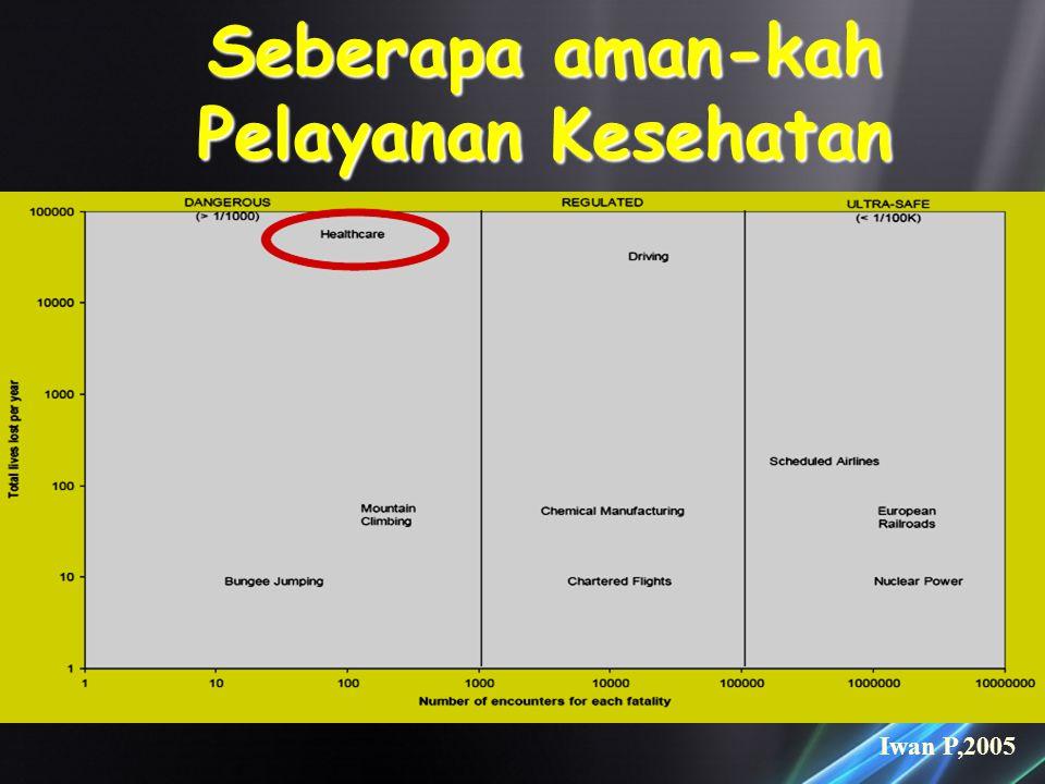 Seberapa aman-kah Pelayanan Kesehatan Iwan P,2005